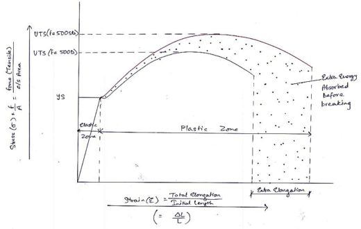 Characteristic curve for Fe 500D & Fe 500SD grade of rebar (during tensile testing)