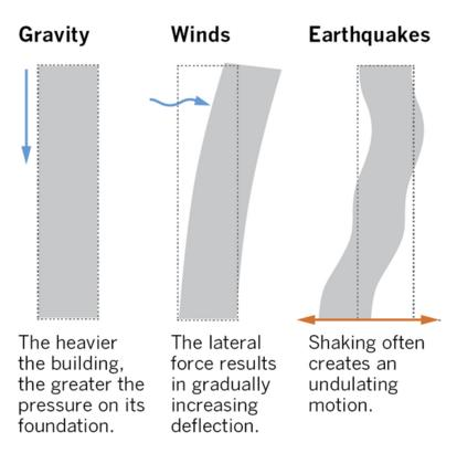 Seismic Force and its nature