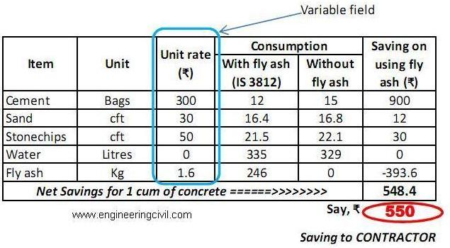 increase-in-cost-of-construction-materials