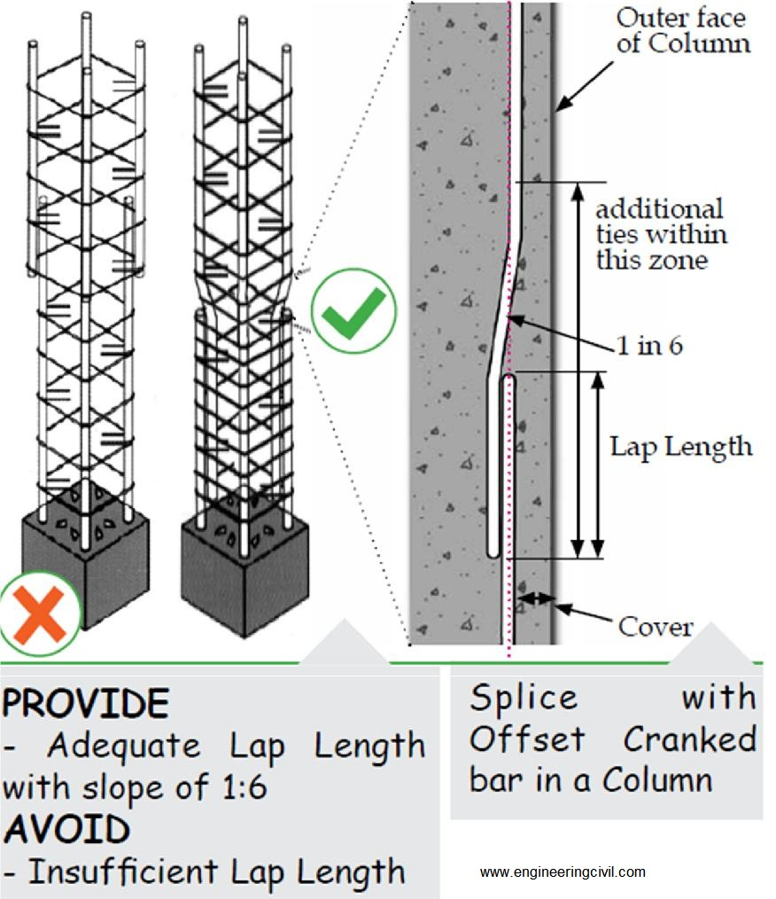 Wrong Myths On Column Construction A Challenge To Overcome