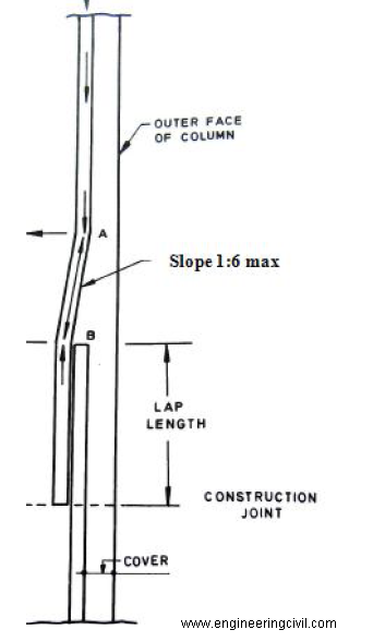 longitudinal-bars-in-a-column