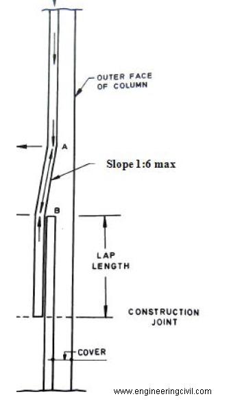 longitudinal-bars-in-a-column