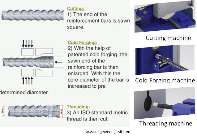 processes-and-machines-involved-in-rebar-coupling-process
