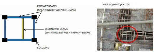 Fig 3 Secondary beam reinforcement should be supported above primary beam reinforcement