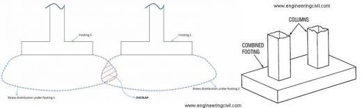 fig-3-stress-distribution-overlap-of-isolated-footings-combined-footing