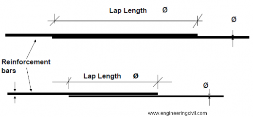 lapping-joining-of-rebar
