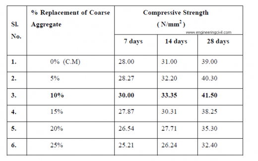 Compressive Strength of A.C. Sheet Waste Concrete