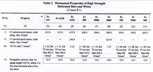 Fig 4 BIS1786-2008 amendment (Fourth revision) Table 3
