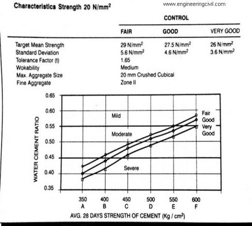 Figure 1 Water cement ratio vs Average 28 days' strength of cement in (kg cm.sq.)