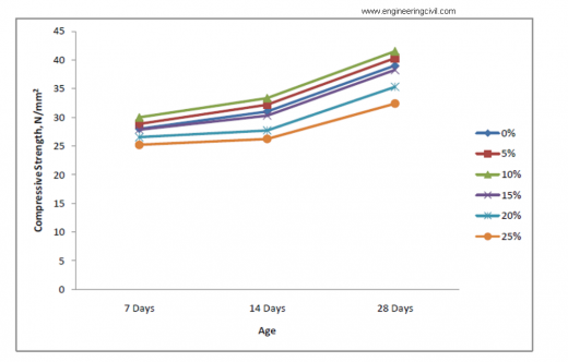 Graph between Compressive Strength of Concrete and Age