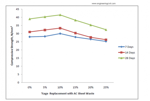 Graph between Compressive Strength of Concrete and % age of A.C. Sheet Waste
