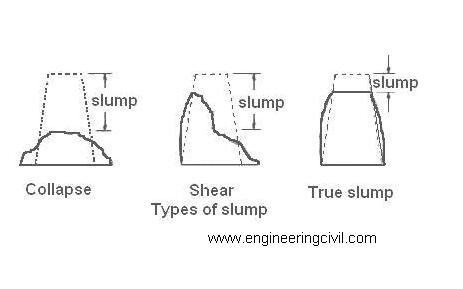 Types of Slump