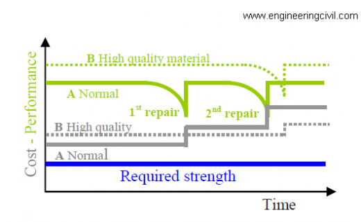 Figure 1 Performance and cost versus elapse time for normal and high quality materials