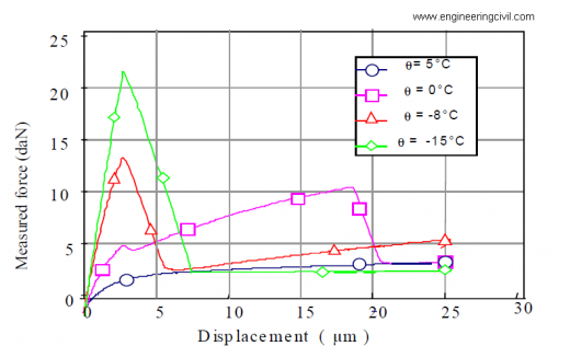 Figure4 Temperature Effect on the response of 5070 bitumen