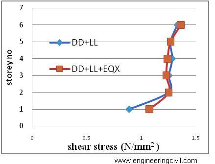 GRAPH6 Comparison of shear stresses