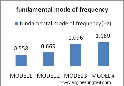 Graph1 graph for fundamental mode of frequencies.
