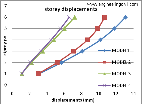 Graph4 graph shown for comparison of storey displacements in x-direction