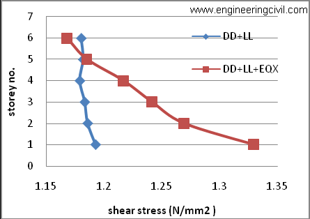 Graph5 Comparison of shear stresses corresponding to Mx moments in column C13
