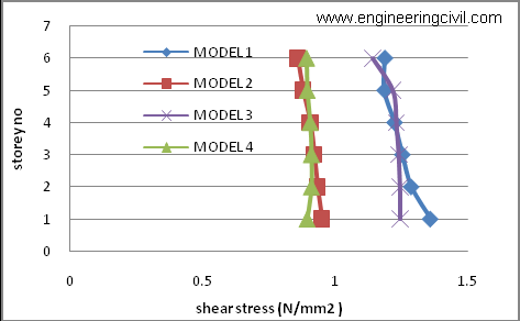 Graph7 Comparison of punching shear stresses in column C13 corresponding to 4