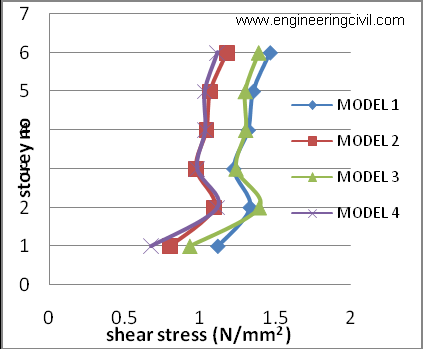 Graph8 Comparison of punching shear stresses in column C11 (exterior column) corresponding to 4 models