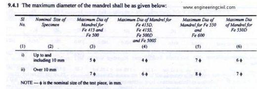 Rebend test