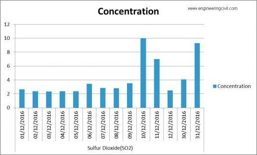 SULPHUR DIOXIDE COMPARISION2