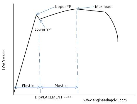 The load-deflection curve