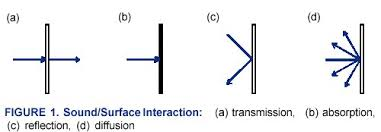 fig 1 sound interactions