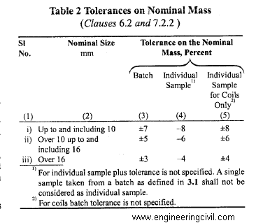 tolerance of nominal mix