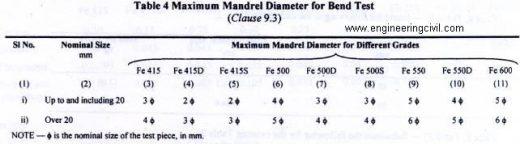 max mandriel dia for bend test