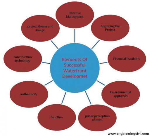 Fig3 - Elements of successful waterfront development