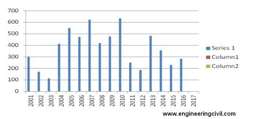 Fig.:- Year wise Total Rainfall