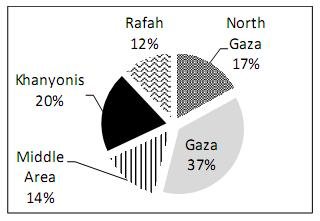 Figure 1 Distribution of school buildings in Gaza Strip directorates