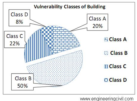 Figure 5 Vulnerability classes for existing school buildings in Gaza Strip