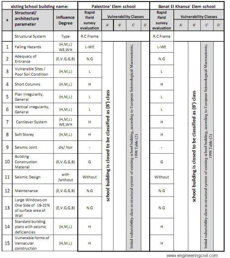 Rapid survey forms