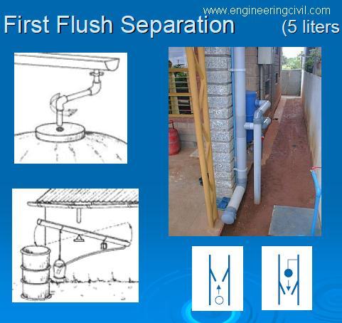 Figure 1.2- First Flush Seperation