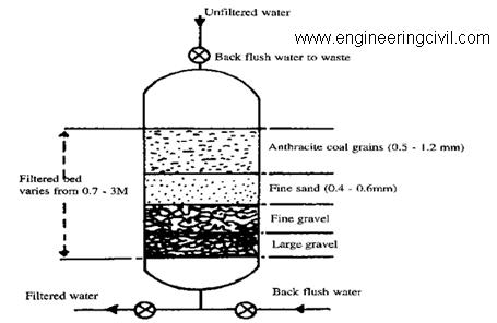 Figure 1.3- PRESSURE SAND FILTER