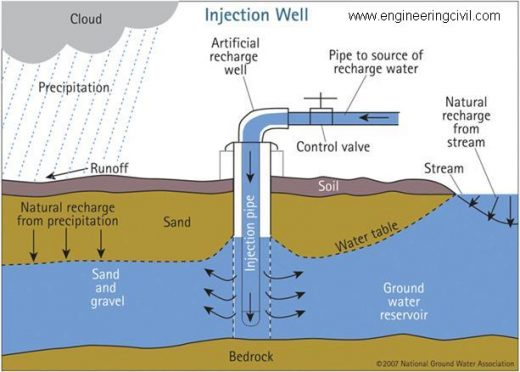 Figure 8 Injection well