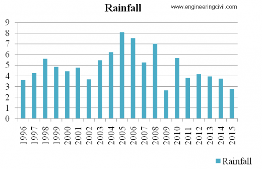 GRAPH 3.1-YEARLY RAINFALLDATA