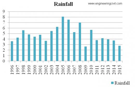 GRAPH 3.1-YEARLY RAINFALLDATA