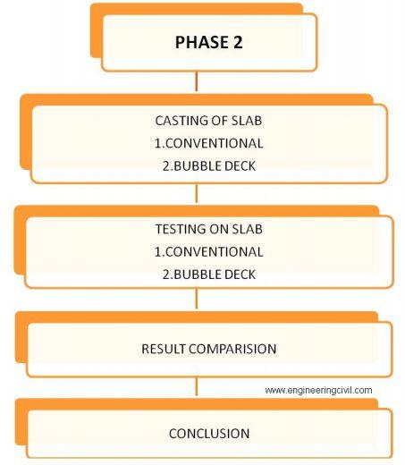 3.2.PHASE II