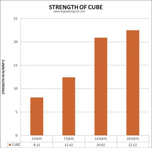 5.3 bar chart - strength of concrete