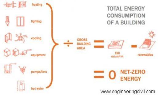 Figure 1.3 -Total Energy Consumption Equation