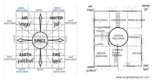 Figure 4.1- Room Placement according to Vastu Shastra