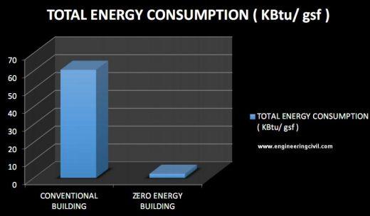 Figure 6.13 - Graph showing comparison of total energy consumption