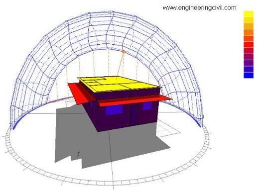 Figure 6.7 - Annual Solar Expousre