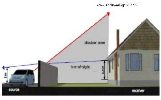 Figure 8.2-Noise barrier