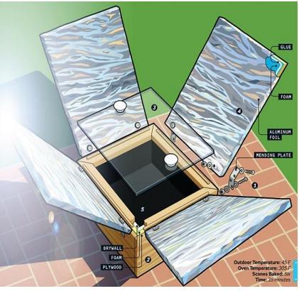 Figure 9.2 -Solar Oven
