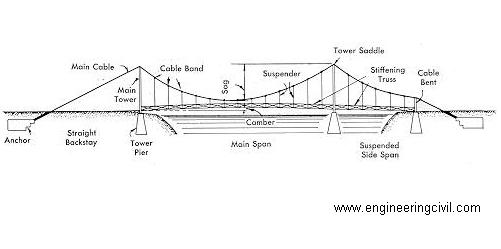 Anatomy of a Bridge 1