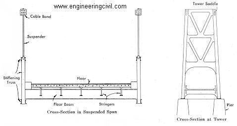 Anatomy of a Bridge 2